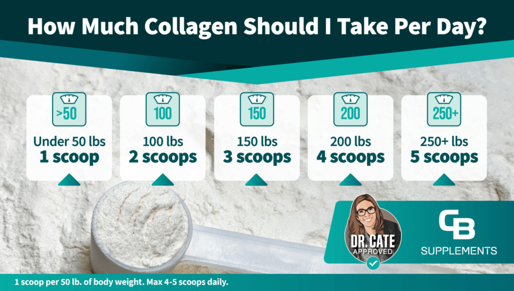 How much collagen per day Infographic
